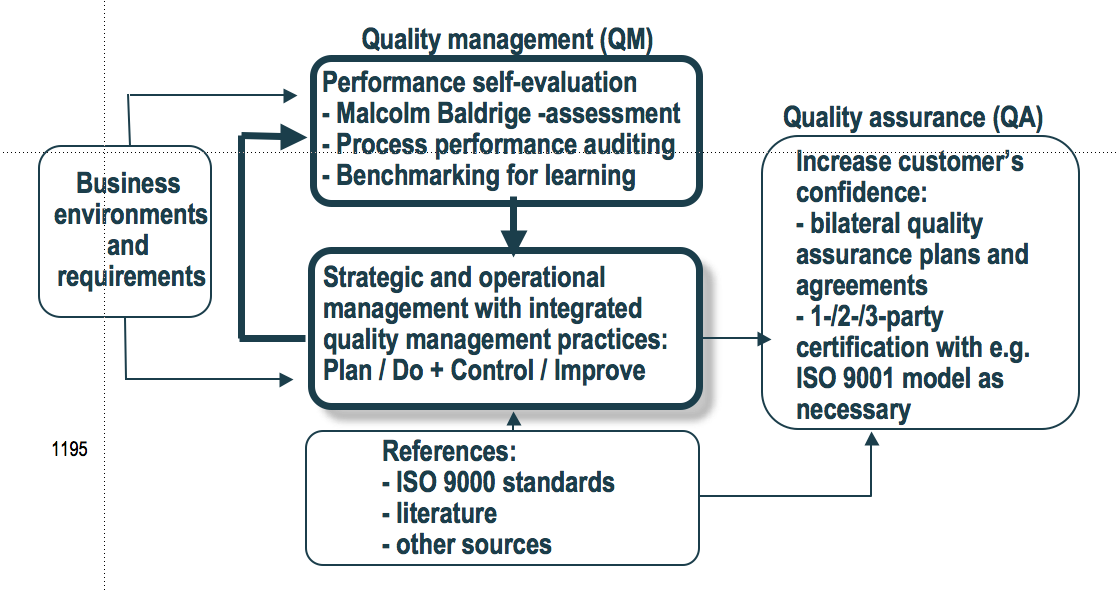 iso standard 15489 records management program essay Quality standard iso 9000 – essay sample iso 9000 is a quality standard as a quality management program, the basic aim of iso is to set standards.