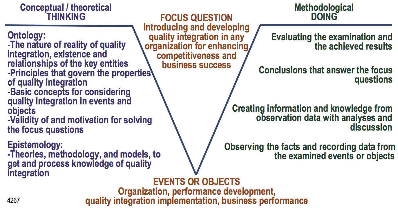 theoretical and conceptual approach for evaluation Evaluating the theoretical frameworks described in decision informed the development and evaluation of to any conceptual or theoretical.